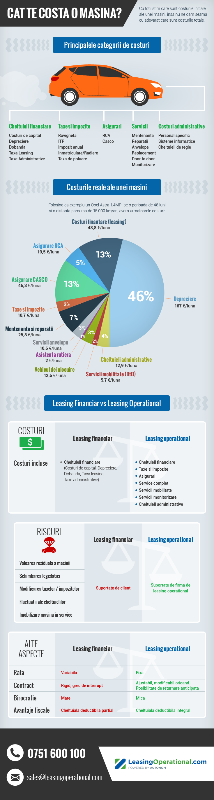 infografic-leasing-operational-6